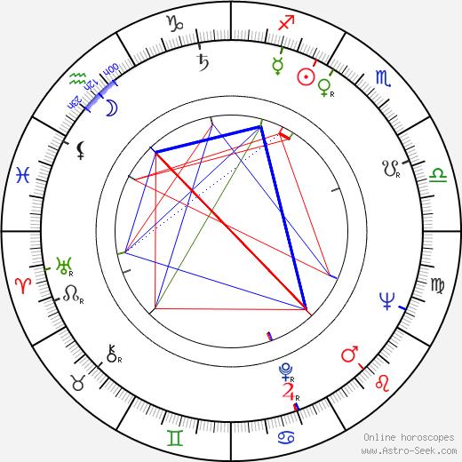 Vojtěch Ron astro natal birth chart, Vojtěch Ron horoscope, astrology