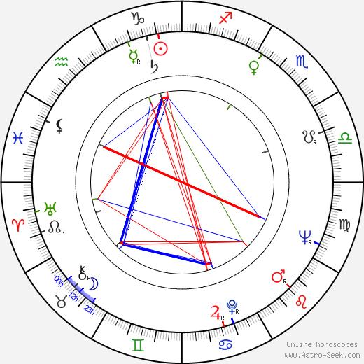 Anatoli Kuznetsov astro natal birth chart, Anatoli Kuznetsov horoscope, astrology