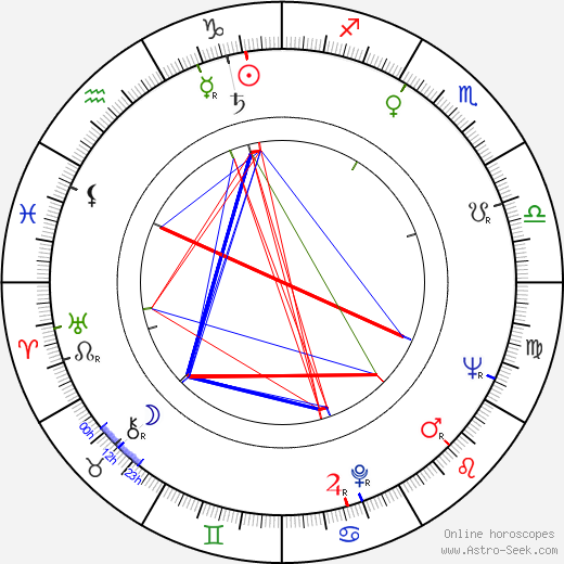 Anatoliy Kuznetsov день рождения гороскоп, Anatoliy Kuznetsov Натальная карта онлайн