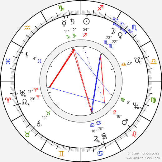 Armin Mueller-Stahl birth chart, biography, wikipedia 2018, 2019
