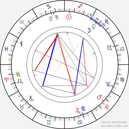 Armin Mueller-Stahl astro natal birth chart, Armin Mueller-Stahl horoscope, astrology