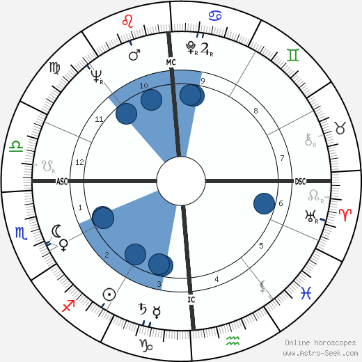 Bob Guccione wikipedia, horoscope, astrology, instagram