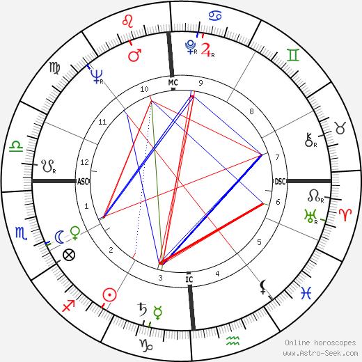 Боб Гуччионе Bob Guccione день рождения гороскоп, Bob Guccione Натальная карта онлайн