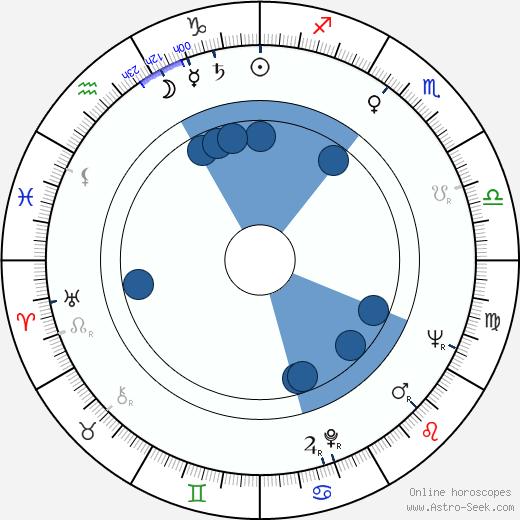 Borek Lipský wikipedia, horoscope, astrology, instagram