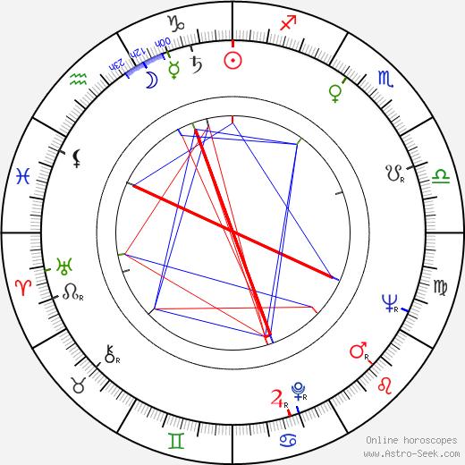 Borek Lipský день рождения гороскоп, Borek Lipský Натальная карта онлайн