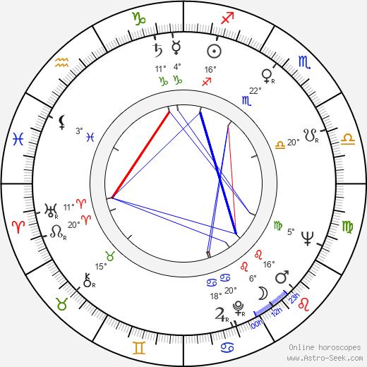 Buck Henry birth chart, biography, wikipedia 2019, 2020