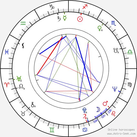 Buck Henry astro natal birth chart, Buck Henry horoscope, astrology