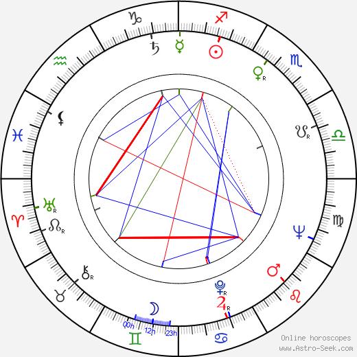 Carlo Reali astro natal birth chart, Carlo Reali horoscope, astrology
