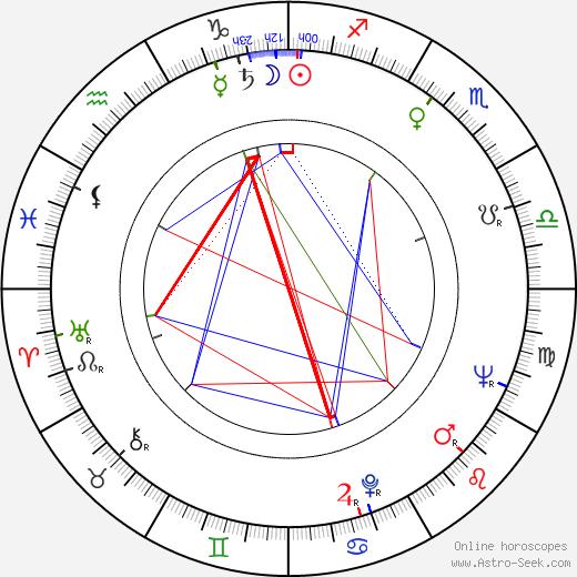Dominic Barto день рождения гороскоп, Dominic Barto Натальная карта онлайн