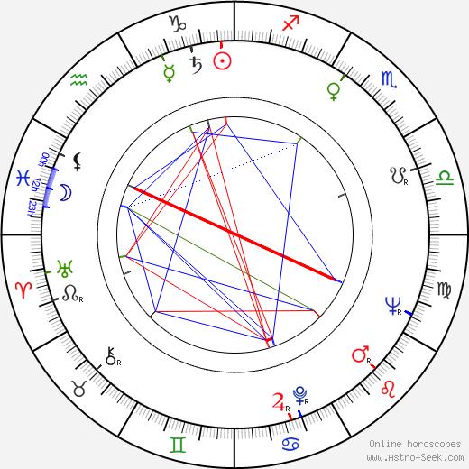 Donald Moffat birth chart, Donald Moffat astro natal horoscope, astrology