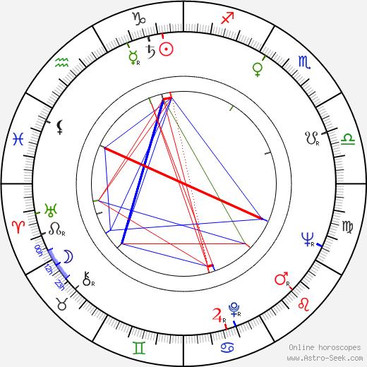 Drahomíra Králová день рождения гороскоп, Drahomíra Králová Натальная карта онлайн