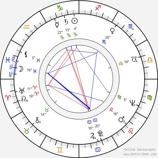 Dwight David Frye birth chart, biography, wikipedia 2020, 2021