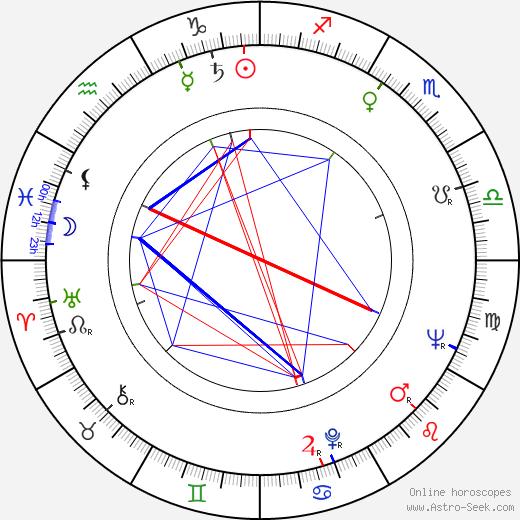 Dwight David Frye birth chart, Dwight David Frye astro natal horoscope, astrology