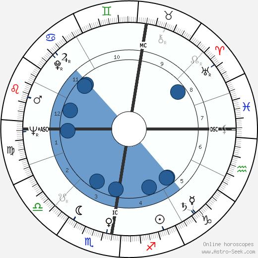 Edna O'Brien wikipedia, horoscope, astrology, instagram