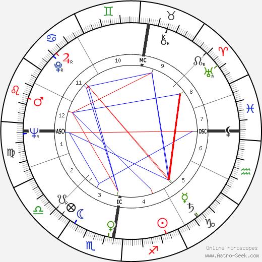 Edna O'Brien tema natale, oroscopo, Edna O'Brien oroscopi gratuiti, astrologia