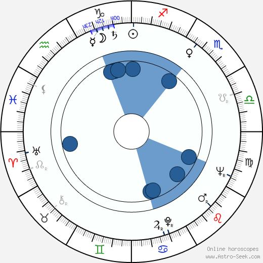 Florita Romero wikipedia, horoscope, astrology, instagram