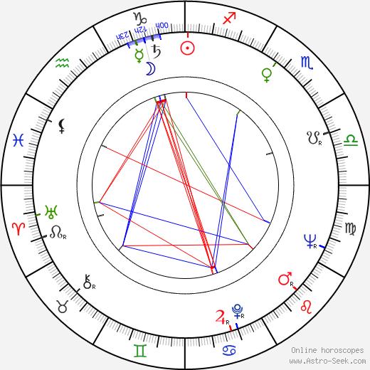 Florita Romero birth chart, Florita Romero astro natal horoscope, astrology