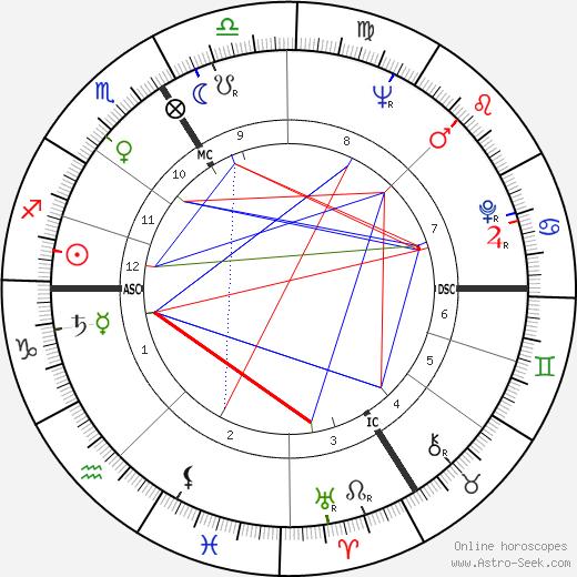 Henri Kagan день рождения гороскоп, Henri Kagan Натальная карта онлайн