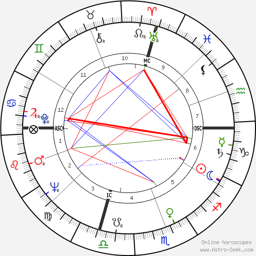 Jan Bone tema natale, oroscopo, Jan Bone oroscopi gratuiti, astrologia