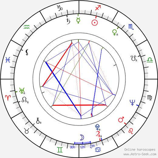 Jan Pohan день рождения гороскоп, Jan Pohan Натальная карта онлайн