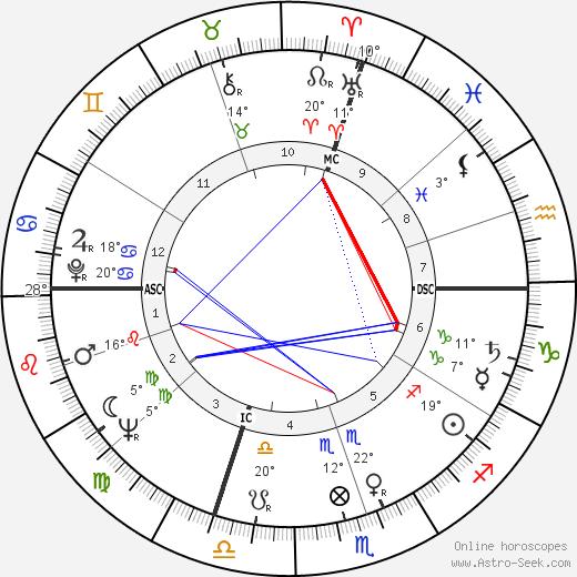Jean-Louis Trintignant birth chart, biography, wikipedia 2019, 2020