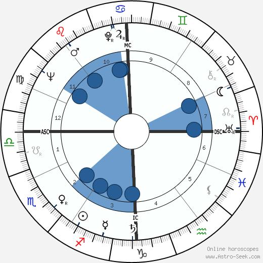 Jean-Luc Godard wikipedia, horoscope, astrology, instagram