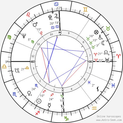 Jean-Luc Godard birth chart, biography, wikipedia 2018, 2019