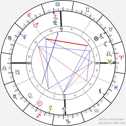 Jean-Luc Godard astro natal birth chart, Jean-Luc Godard horoscope, astrology