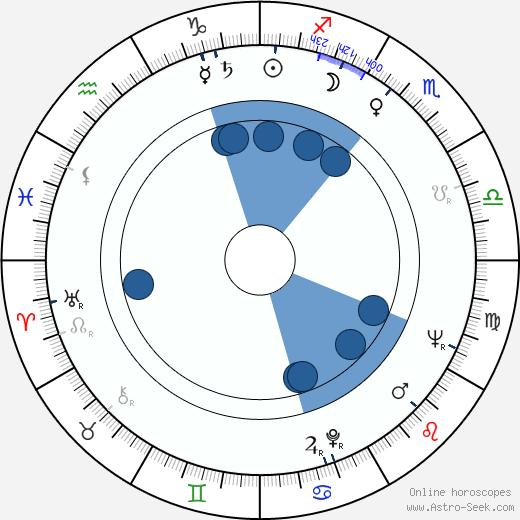 Jesús Puente wikipedia, horoscope, astrology, instagram