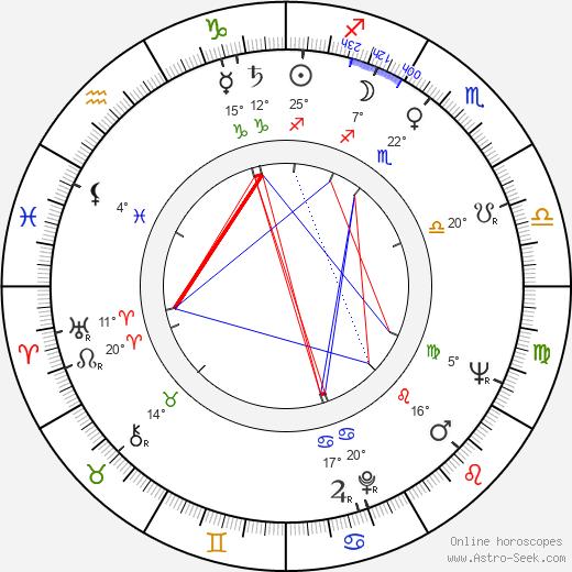 Jesús Puente birth chart, biography, wikipedia 2020, 2021