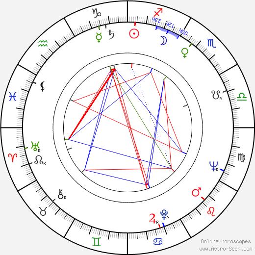 Jesús Puente birth chart, Jesús Puente astro natal horoscope, astrology