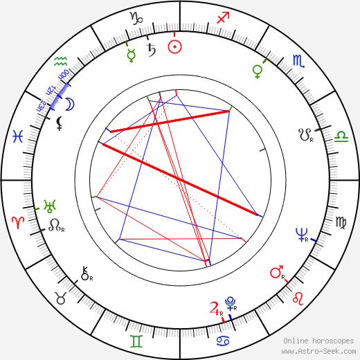 Julian Barry tema natale, oroscopo, Julian Barry oroscopi gratuiti, astrologia