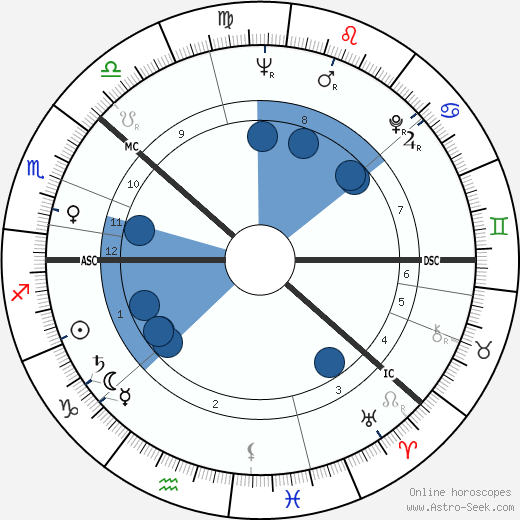 Kalevi Sorsa horoscope, astrology, sign, zodiac, date of birth, instagram