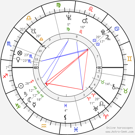 Kalevi Sorsa birth chart, biography, wikipedia 2018, 2019