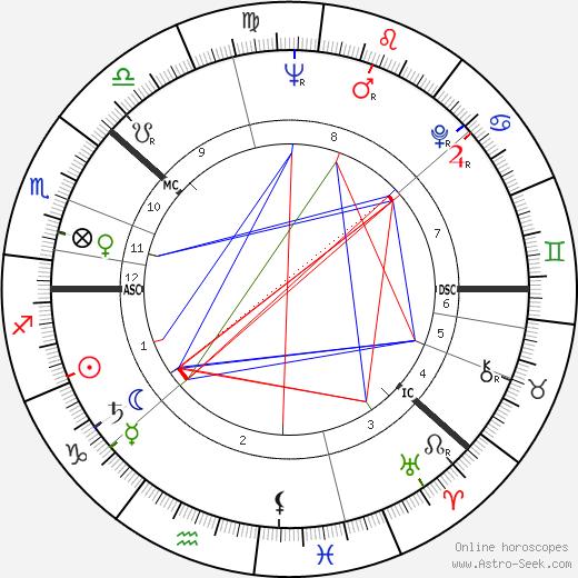 Kalevi Sorsa astro natal birth chart, Kalevi Sorsa horoscope, astrology