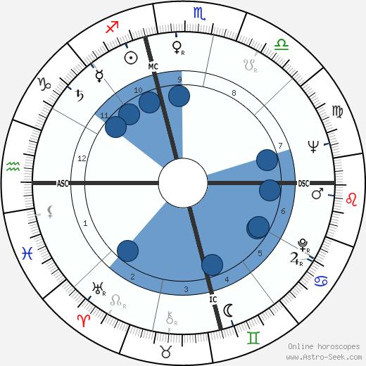 Larry Kert wikipedia, horoscope, astrology, instagram