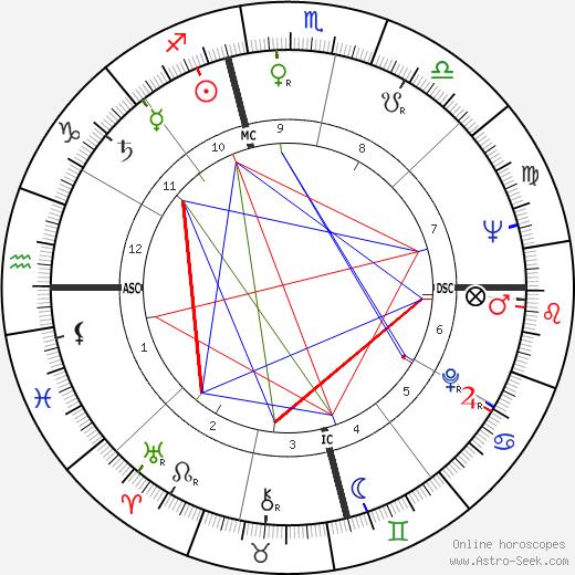 Larry Kert день рождения гороскоп, Larry Kert Натальная карта онлайн