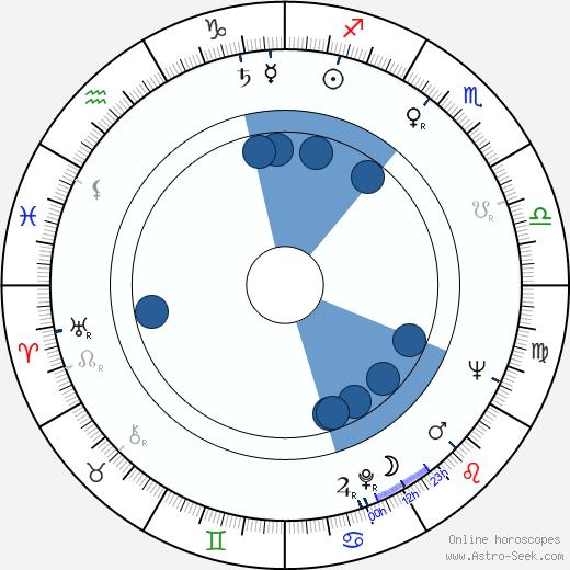 Lina Triantafillou wikipedia, horoscope, astrology, instagram