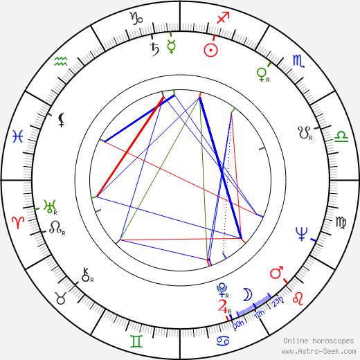 Lina Triantafillou birth chart, Lina Triantafillou astro natal horoscope, astrology