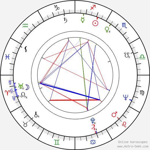 Matt Monro birth chart, Matt Monro astro natal horoscope, astrology