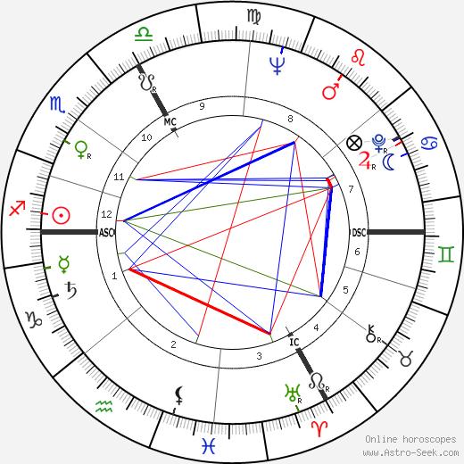 Maximilian Schell tema natale, oroscopo, Maximilian Schell oroscopi gratuiti, astrologia