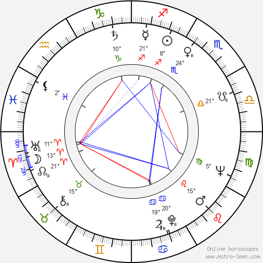 Milutin Butkovic birth chart, biography, wikipedia 2019, 2020