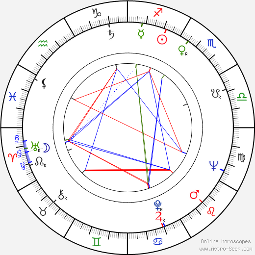 Milutin Butkovic birth chart, Milutin Butkovic astro natal horoscope, astrology