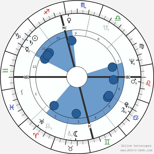 Odetta wikipedia, horoscope, astrology, instagram