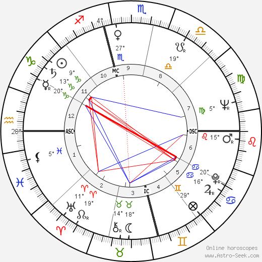 Odetta birth chart, biography, wikipedia 2020, 2021