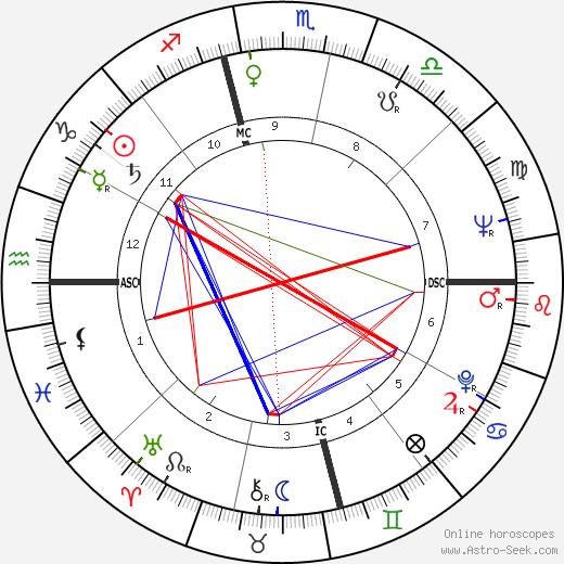 Odetta birth chart, Odetta astro natal horoscope, astrology