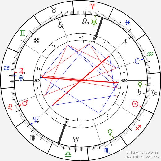 Paul Ambille день рождения гороскоп, Paul Ambille Натальная карта онлайн