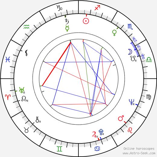 Reijo Koukonen astro natal birth chart, Reijo Koukonen horoscope, astrology