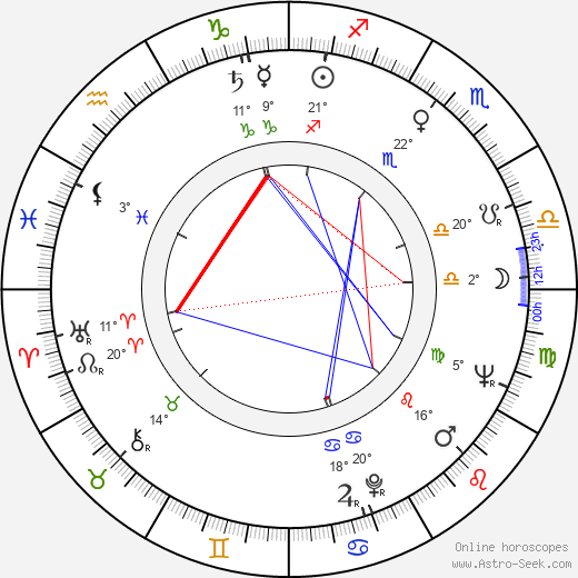Robert Prosky birth chart, biography, wikipedia 2018, 2019
