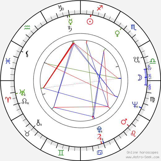 Robert Prosky astro natal birth chart, Robert Prosky horoscope, astrology